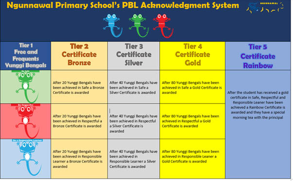 PBL Acknowledgment System